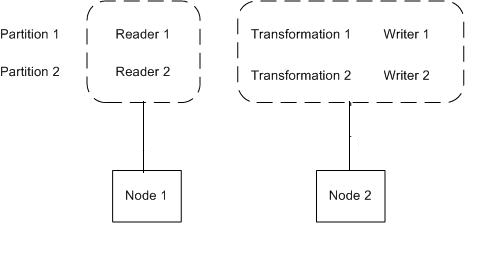 Each partition contains a reader, a transformation, and a writer. The Load Balancer assigns the reader to run on Node 1, and assigns the transformation, and writer to run on Node 2.