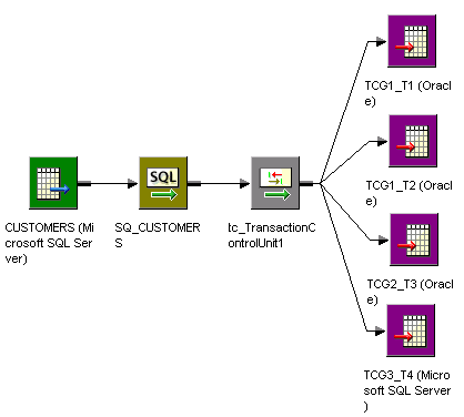 This mapping contains a multipe output group transformation tc_TransactionControlUnit1, which connects to TCG1_T1, TCG1_T2, TCG1_T3, and TCG1_T4.