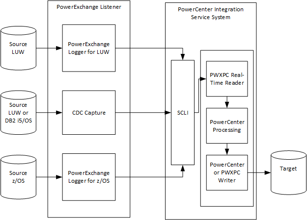 In this sample configuration, PowerExchange captures change data from three sources on different platforms and passes the data to PWXPC by way of the SCLI. PWXPC passes the change data to PowerCenter for processing and transmittal to a target.