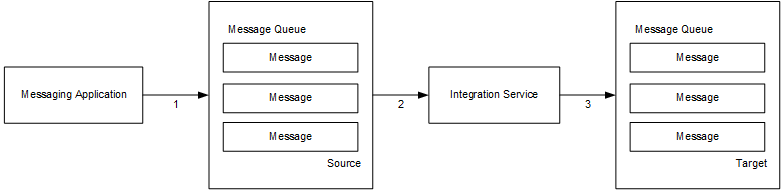 Messages and Message Queues