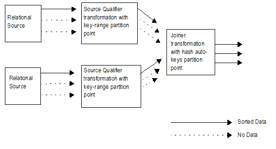 The mapping has two pipelines. Each pipeline contains multiple relational sources with sorted data. Some of the sources in each pipeline have no data to send downstream. Each pipeline has a Source Qualifier transformation with a key-range partition point. Both pipelines link to one Joiner transformation. The Joiner transformation contains a hash-auto keys partition point, and it sends the sorted data downstream.