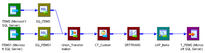 This mapping includes two Source Qualifier transformations that connect to a Union transformation, which connects to a Custom transformation, which connects to a Sorter transformation.