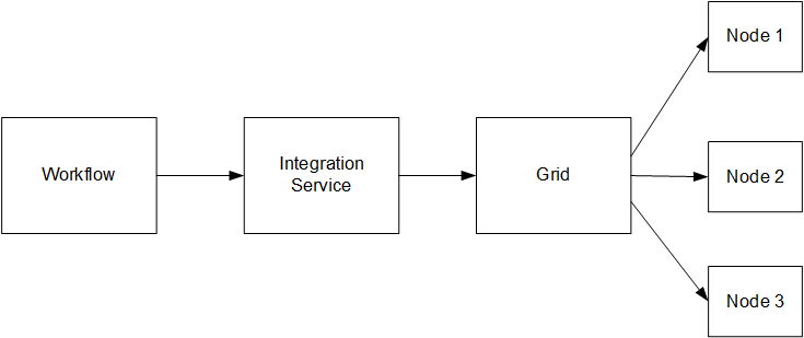 Assign a workflow to run on an Integration Service. The Integration Service is associated with a grid. The grid is assigned to multiple nodes. The workflow runs on the nodes in the grid.