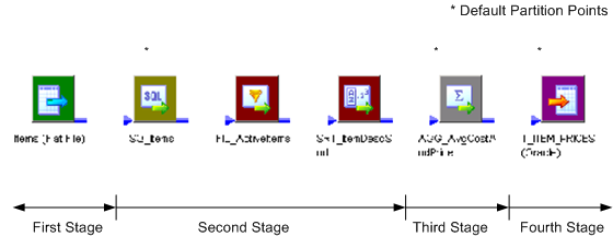 The mapping contains four stages. The first stage is the source. The second stage is the source qualifier, the Filter and the Sorter transformations. The third stage is the Aggregator transformation. The fourth stage is the target.
