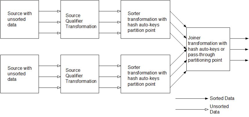 The master and detail pipelines contain a source with unsorted data. Each Source Qualifier transformation links to a Sorter transformation. Each Sorter transformation has a hash-auto keys partition point. The Sorter transformations send sorted data to a Joiner transformation. The Joiner transformation can have either a hash-auto keys partition point or a pass-through partition point. The Joiner transformation sends sorted and joined data downstream.