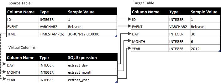 Date Manipulation Example